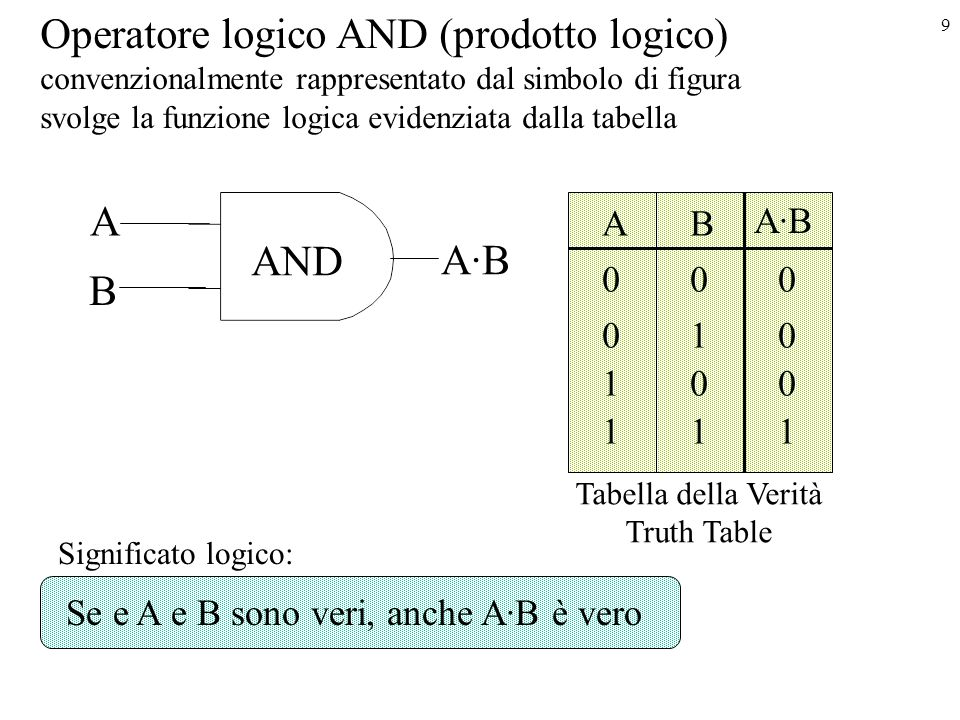 Operatore logico AND (prodotto logico)