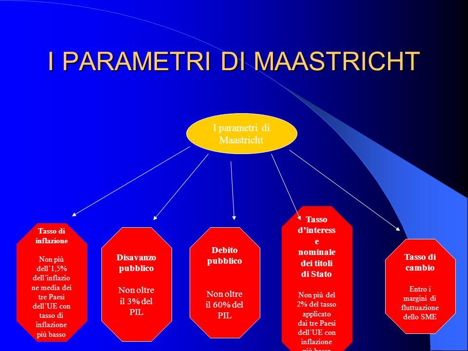 I PARAMETRI DI MAASTRICHT