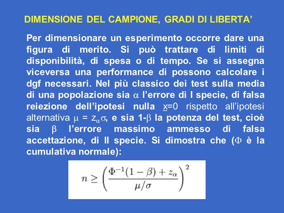 DIMENSIONE DEL CAMPIONE, GRADI DI LIBERTA'