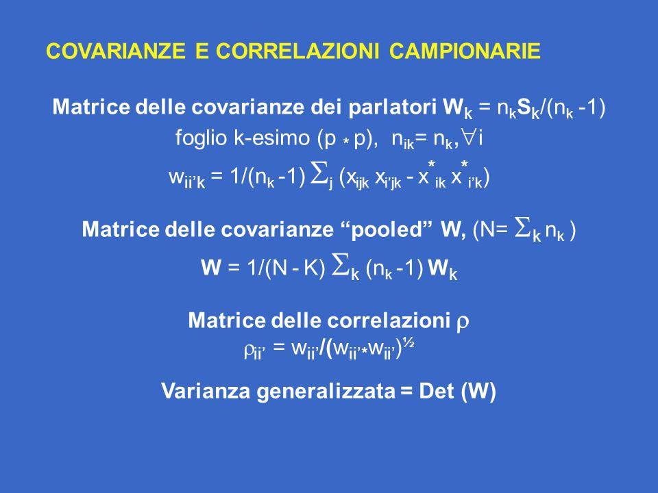 Matrice delle correlazioni  Varianza generalizzata = Det (W)