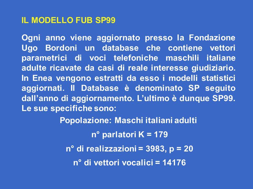 Popolazione: Maschi italiani adulti n° parlatori K = 179