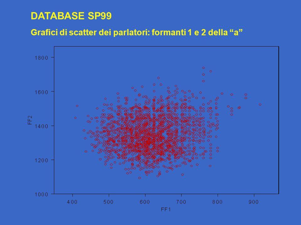 DATABASE SP99 Grafici di scatter dei parlatori: formanti 1 e 2 della a