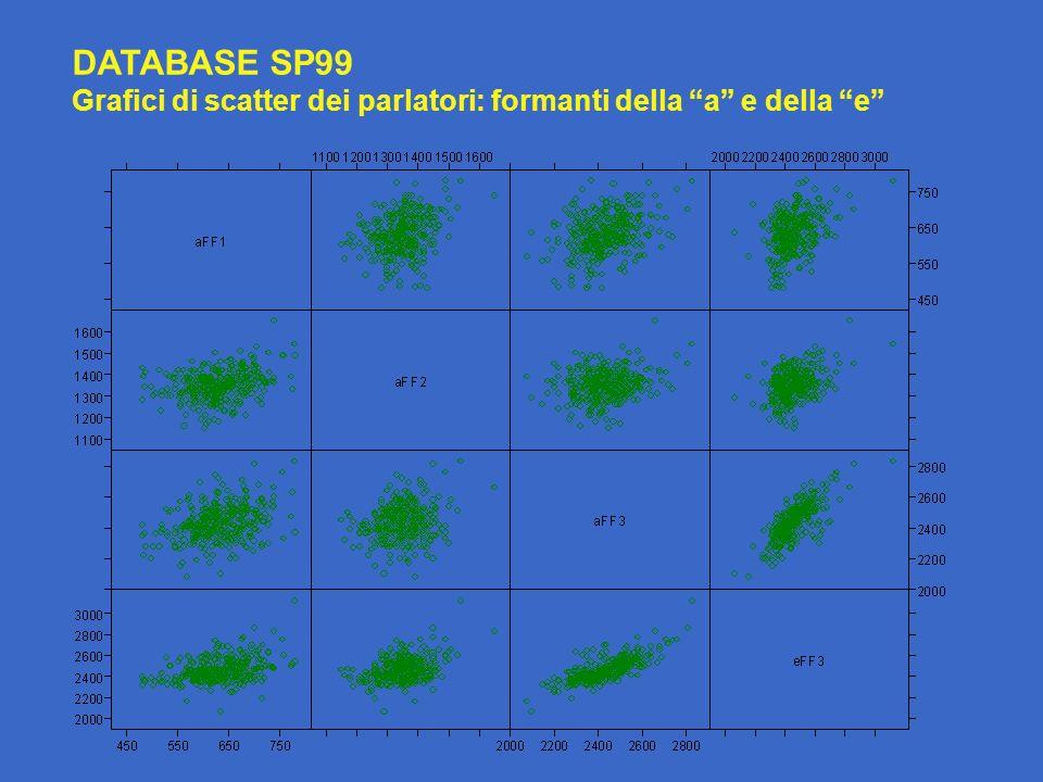 DATABASE SP99 Grafici di scatter dei parlatori: formanti della a e della e