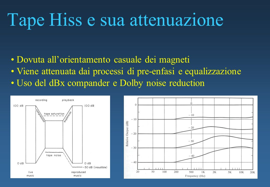 Tape Hiss e sua attenuazione