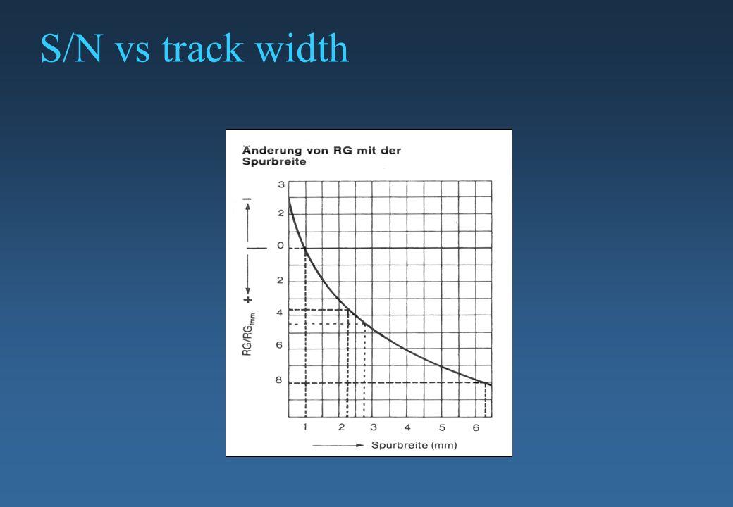 S/N vs track width