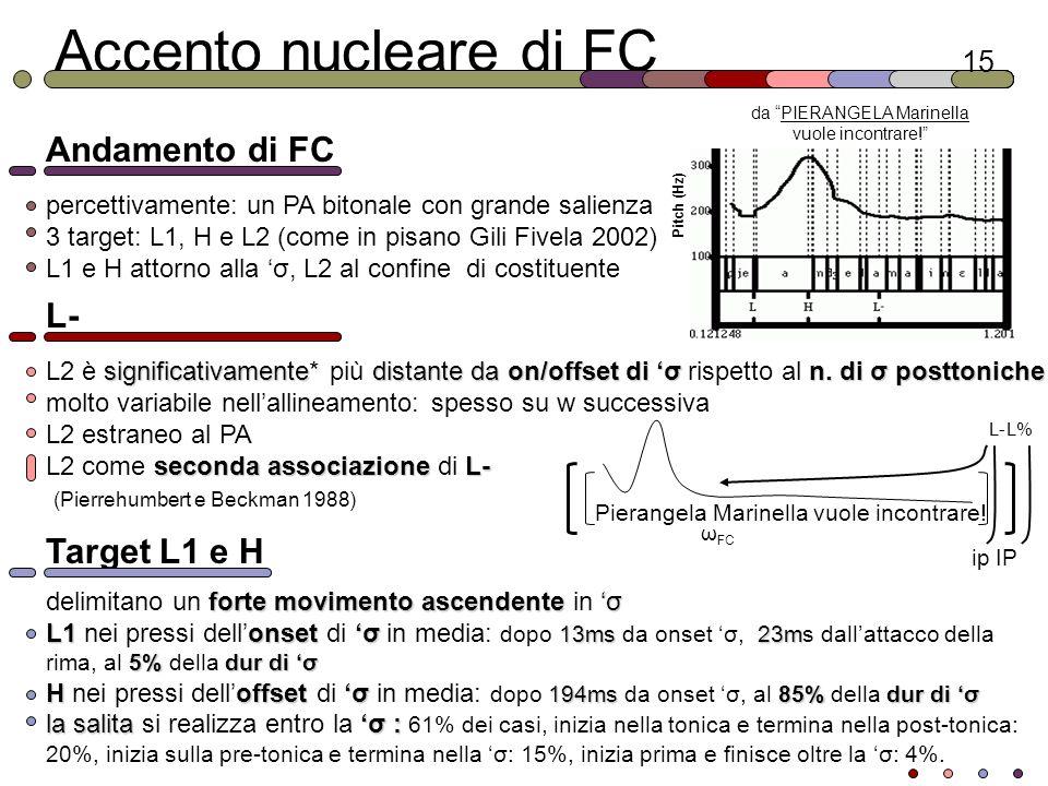 Accento nucleare di FC Andamento di FC L- Target L1 e H 15