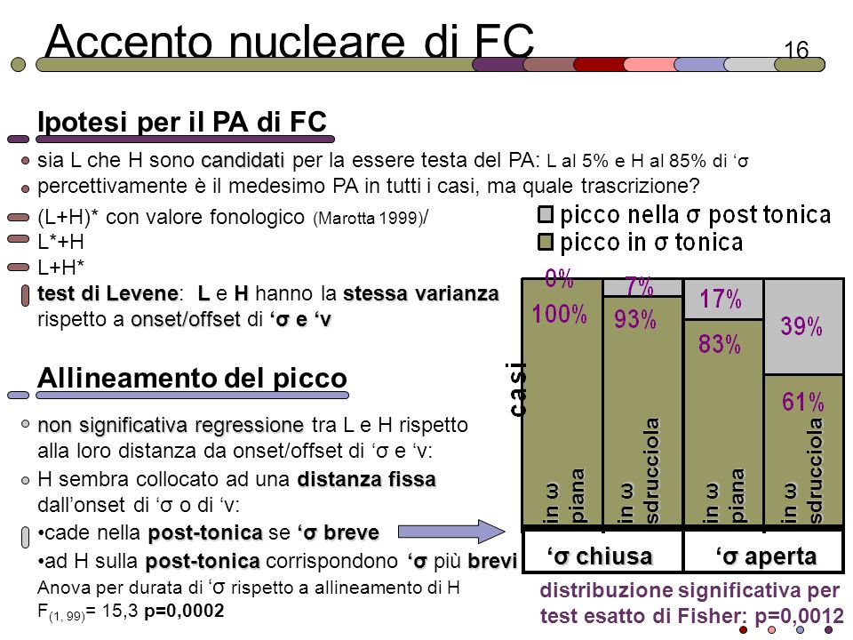distribuzione significativa per test esatto di Fisher: p=0,0012
