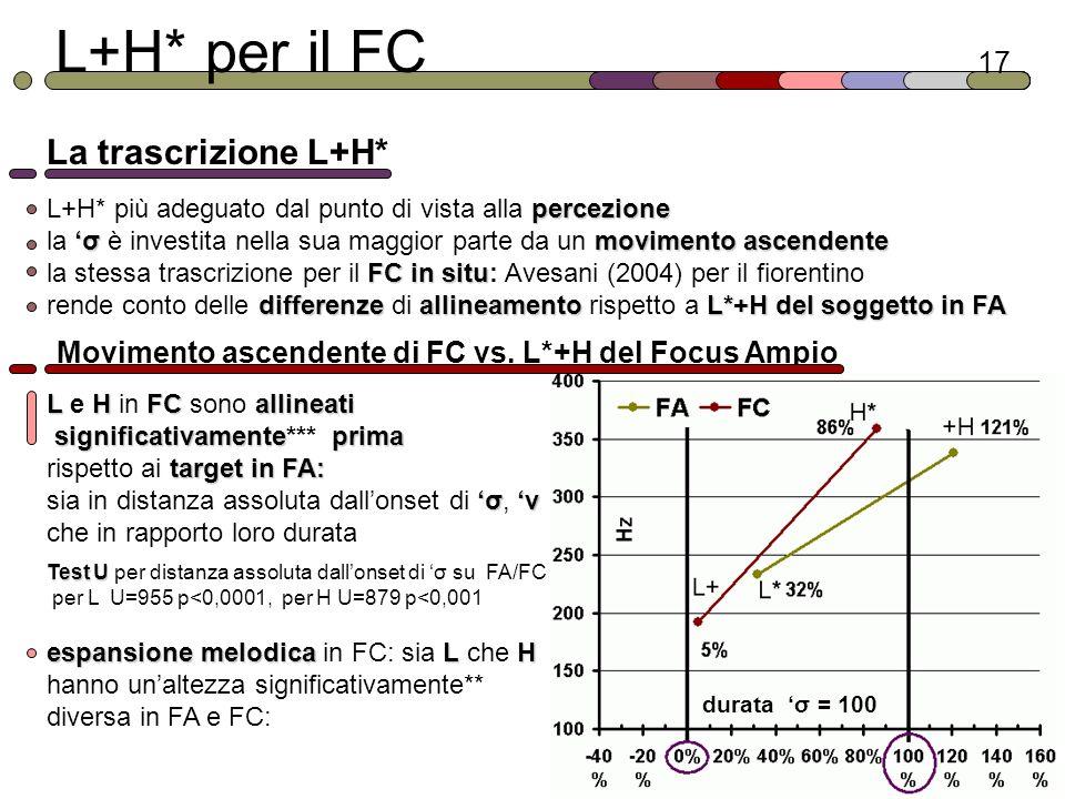 L+H* per il FC La trascrizione L+H* 17