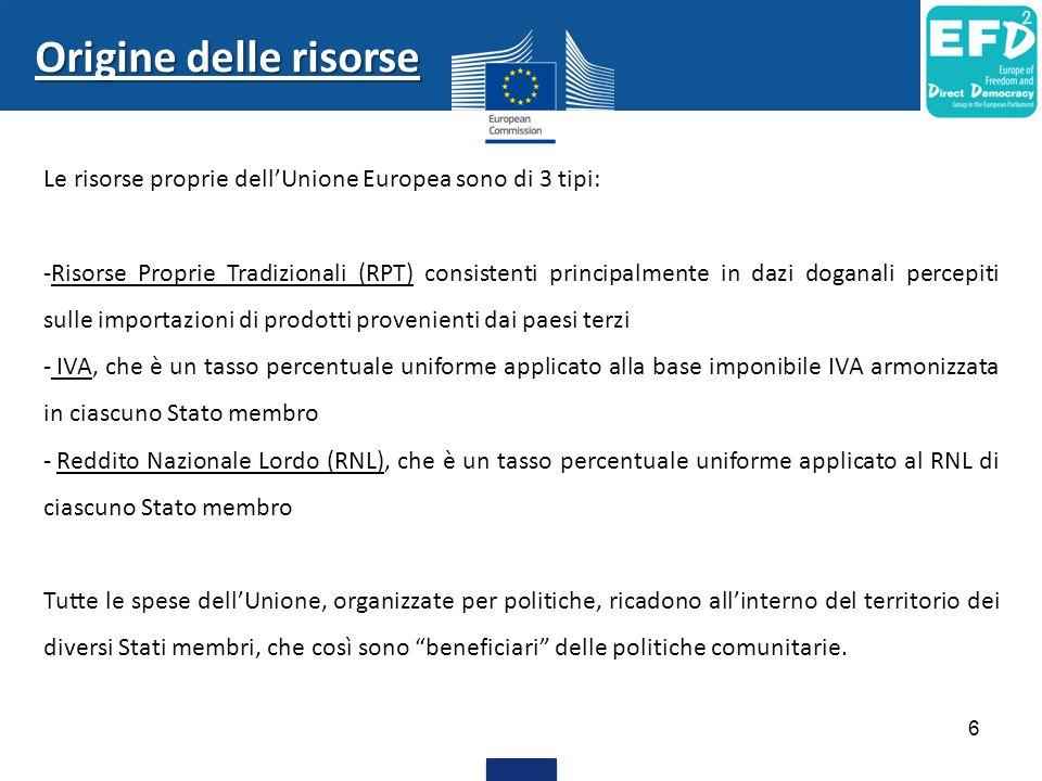 Origine delle risorse Le risorse proprie dell'Unione Europea sono di 3 tipi: