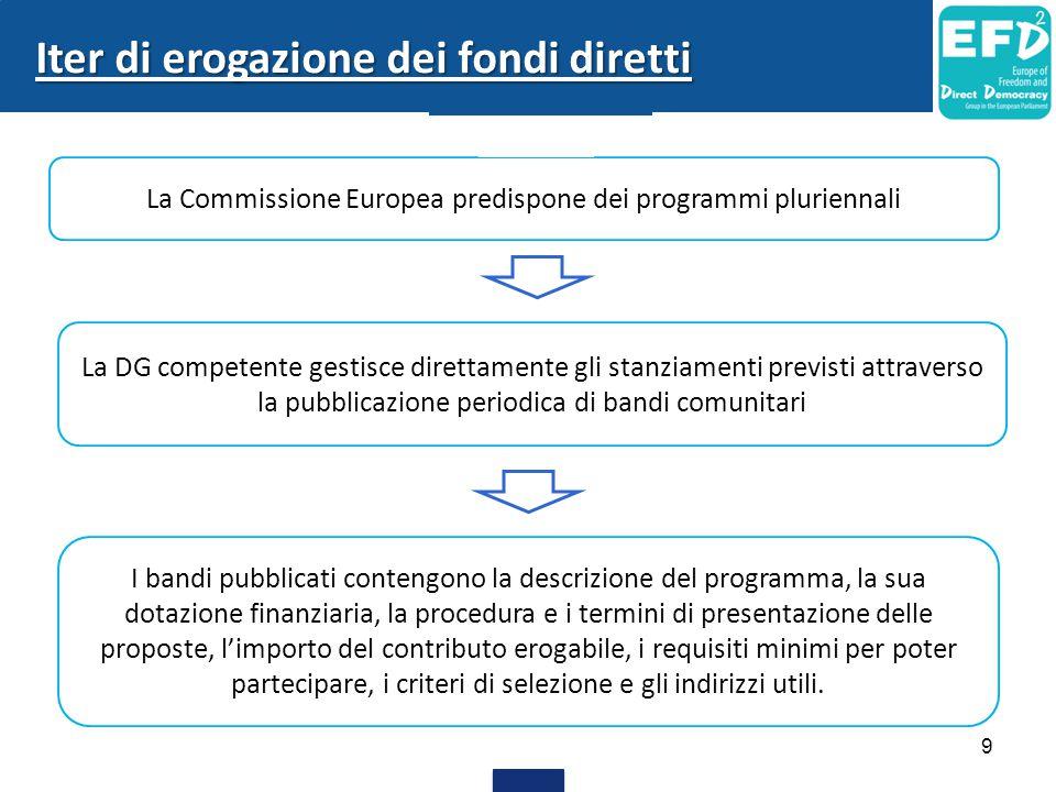 La Commissione Europea predispone dei programmi pluriennali