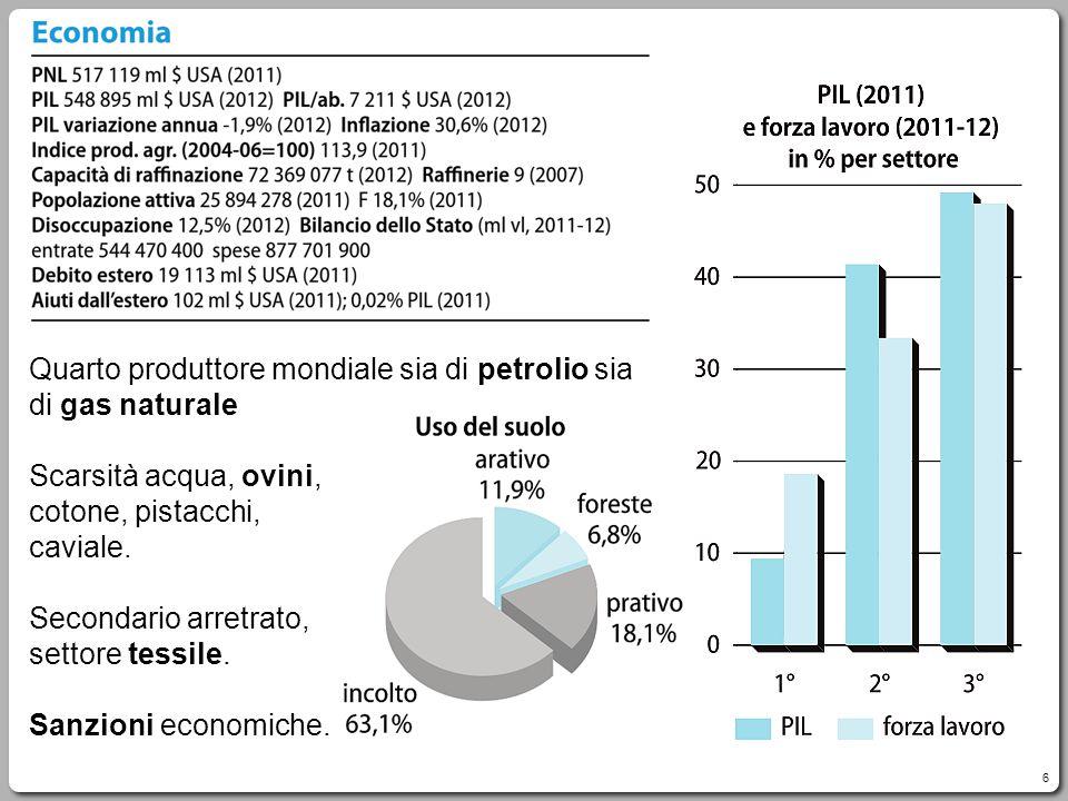 Quarto produttore mondiale sia di petrolio sia di gas naturale