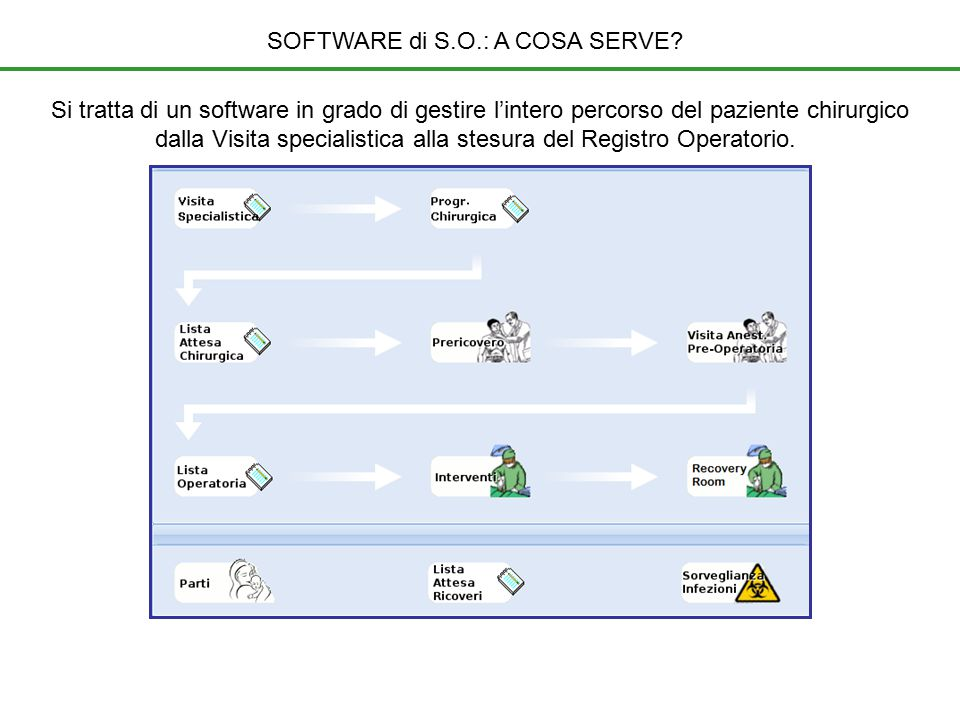 SOFTWARE di S.O.: A COSA SERVE