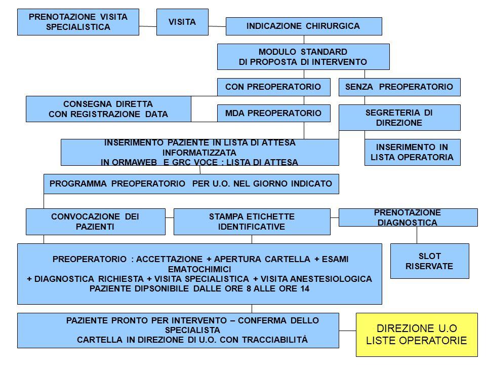 DIREZIONE U.O LISTE OPERATORIE PRENOTAZIONE VISITA SPECIALISTICA