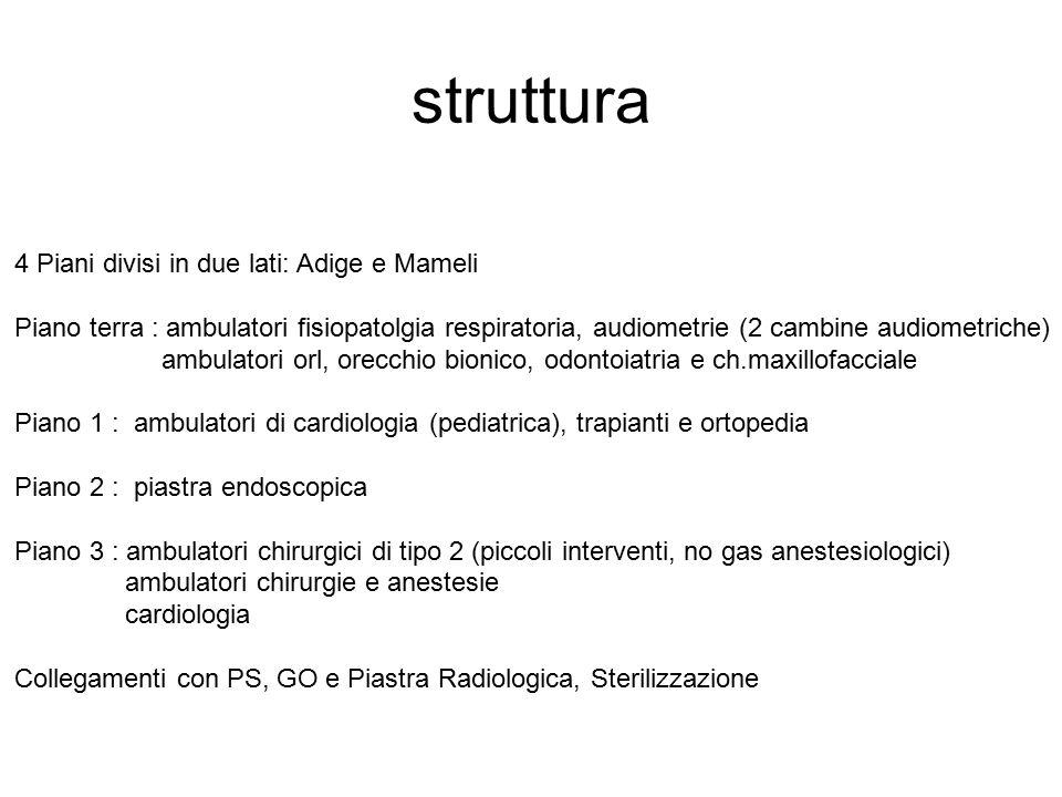 struttura 4 Piani divisi in due lati: Adige e Mameli