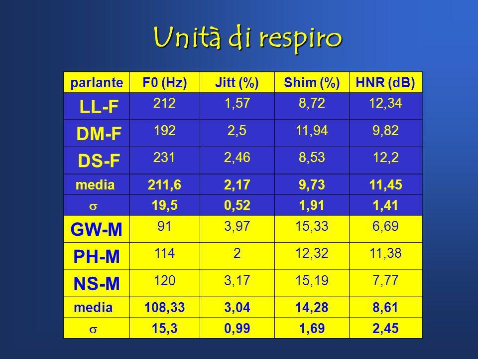 Unità di respiro LL-F DM-F DS-F GW-M PH-M NS-M parlante F0 (Hz)