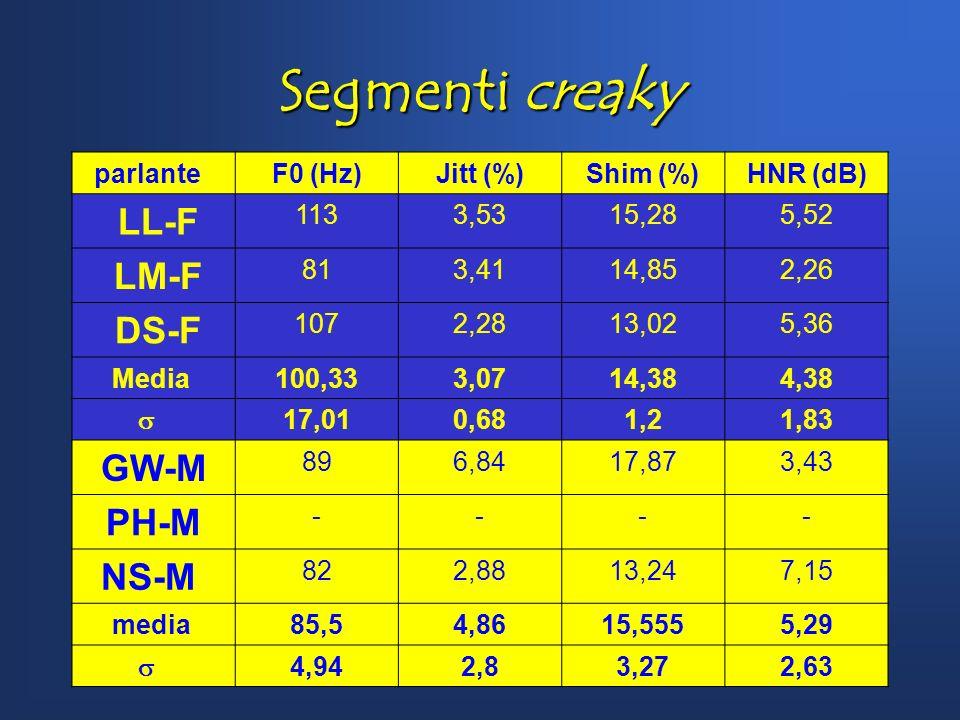 Segmenti creaky LL-F LM-F DS-F GW-M PH-M NS-M parlante F0 (Hz)