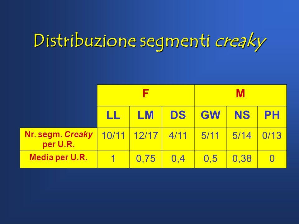 Distribuzione segmenti creaky