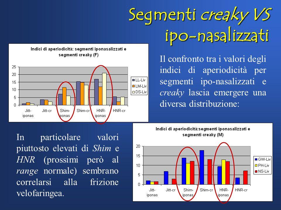 Segmenti creaky VS ipo-nasalizzati