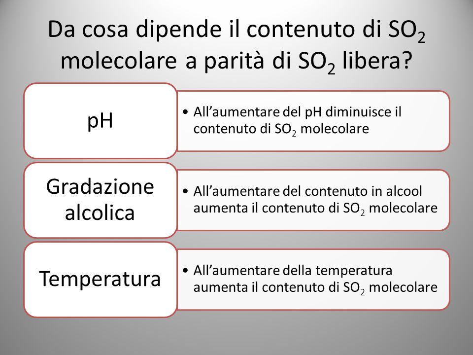 Da cosa dipende il contenuto di SO2 molecolare a parità di SO2 libera