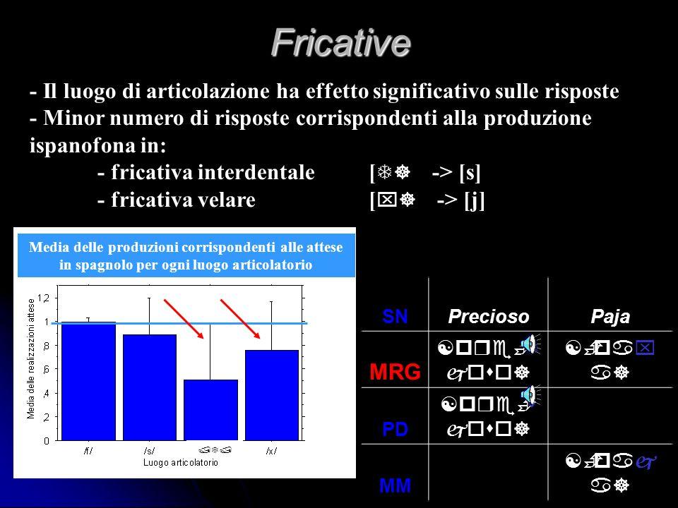 Fricative - Il luogo di articolazione ha effetto significativo sulle risposte. - Minor numero di risposte corrispondenti alla produzione.