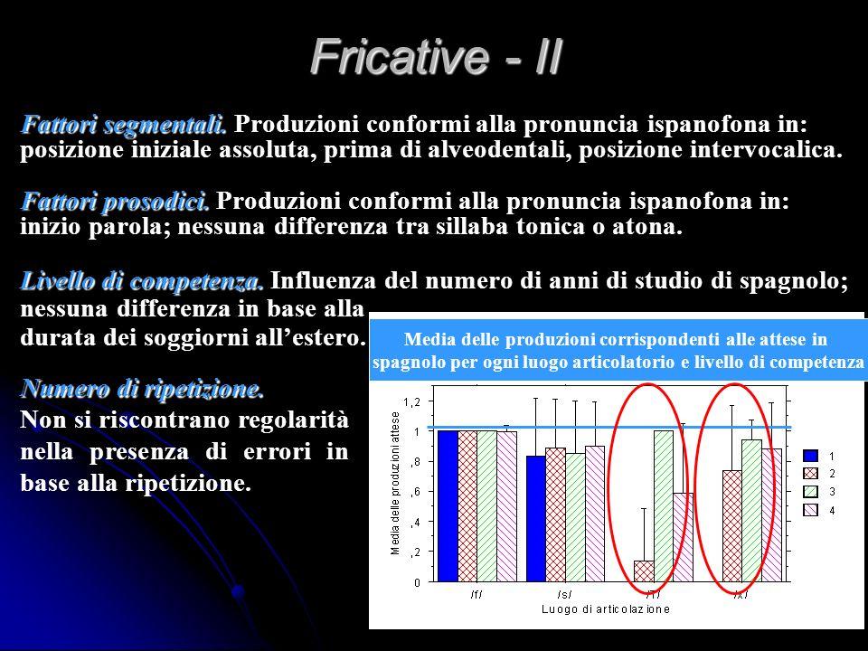 Fricative - II Fattori segmentali. Produzioni conformi alla pronuncia ispanofona in:
