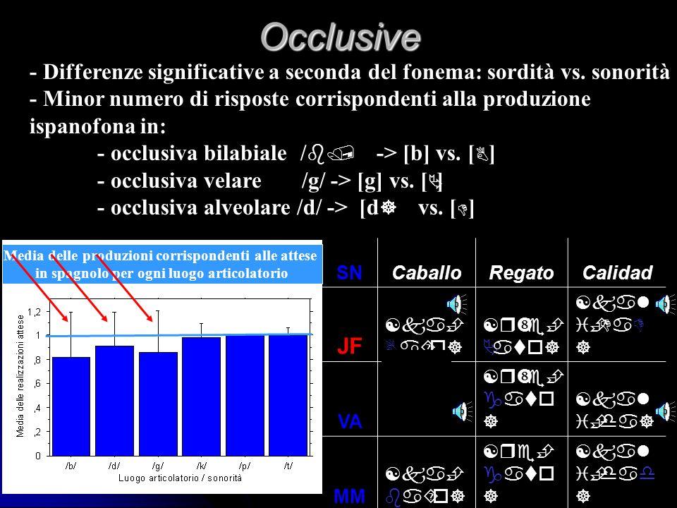 Occlusive - Differenze significative a seconda del fonema: sordità vs. sonorità. - Minor numero di risposte corrispondenti alla produzione.