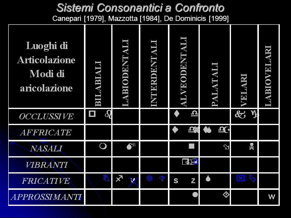 Sistemi Consonantici a Confronto