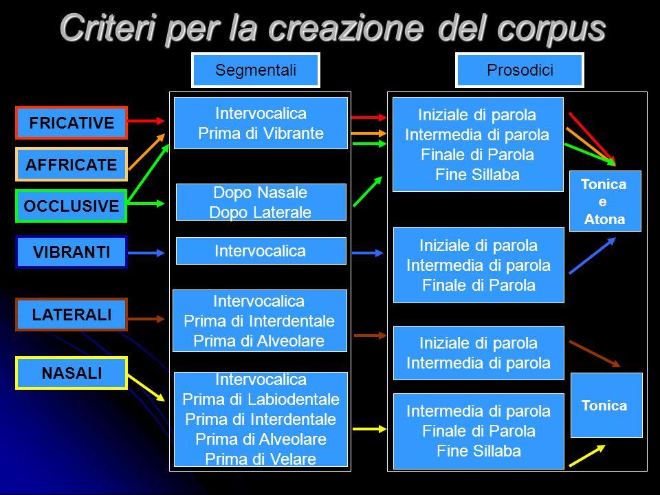 Criteri per la creazione del corpus