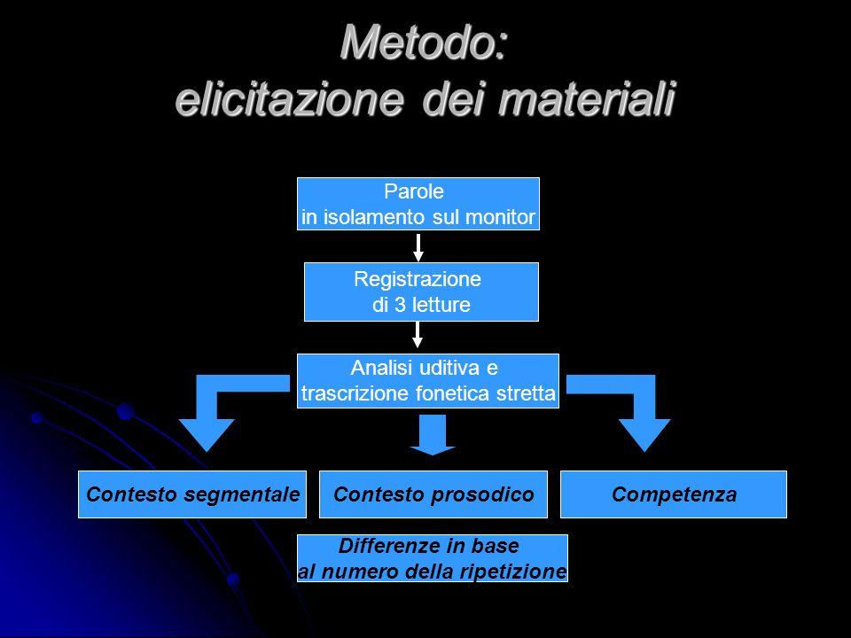 Metodo: elicitazione dei materiali