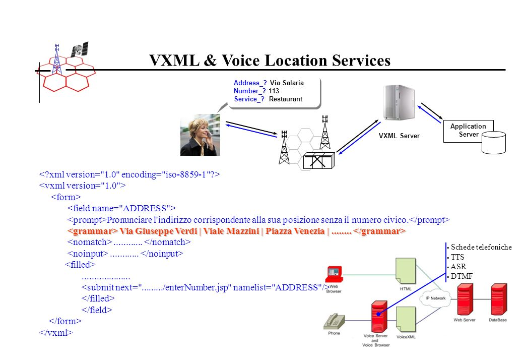 VXML & Voice Location Services