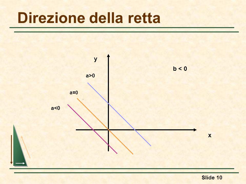 Direzione della retta y b < 0 a>0 a=0 a<0 x 41