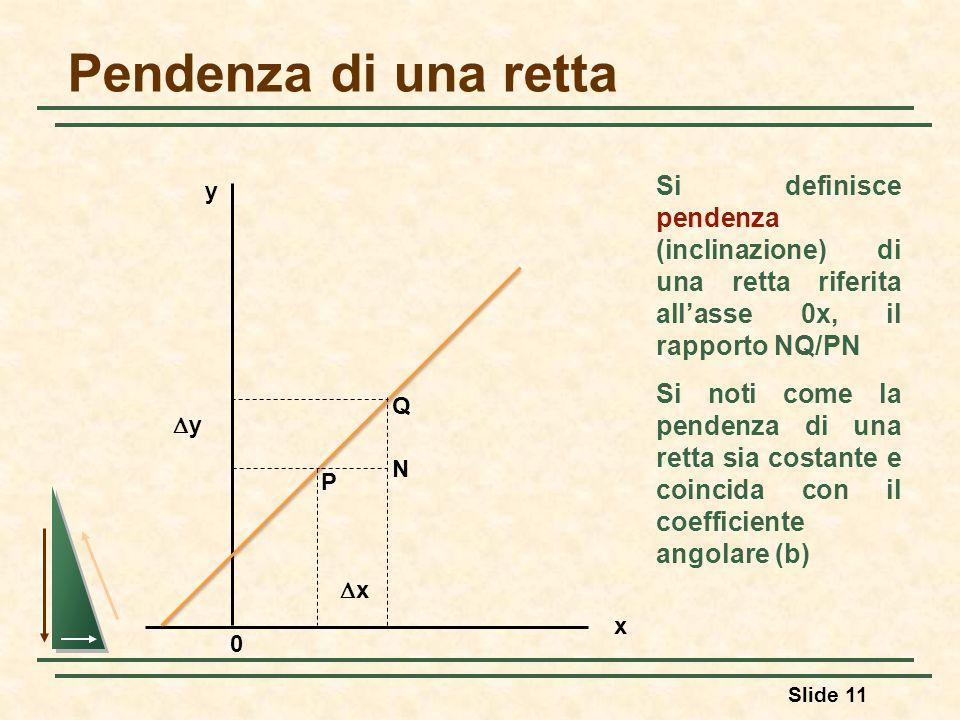 Pendenza di una retta Si definisce pendenza (inclinazione) di una retta riferita all'asse 0x, il rapporto NQ/PN.