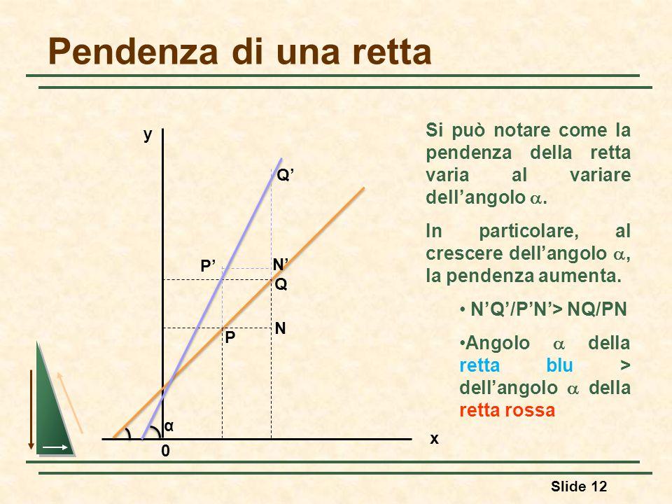 Pendenza di una retta Si può notare come la pendenza della retta varia al variare dell'angolo .