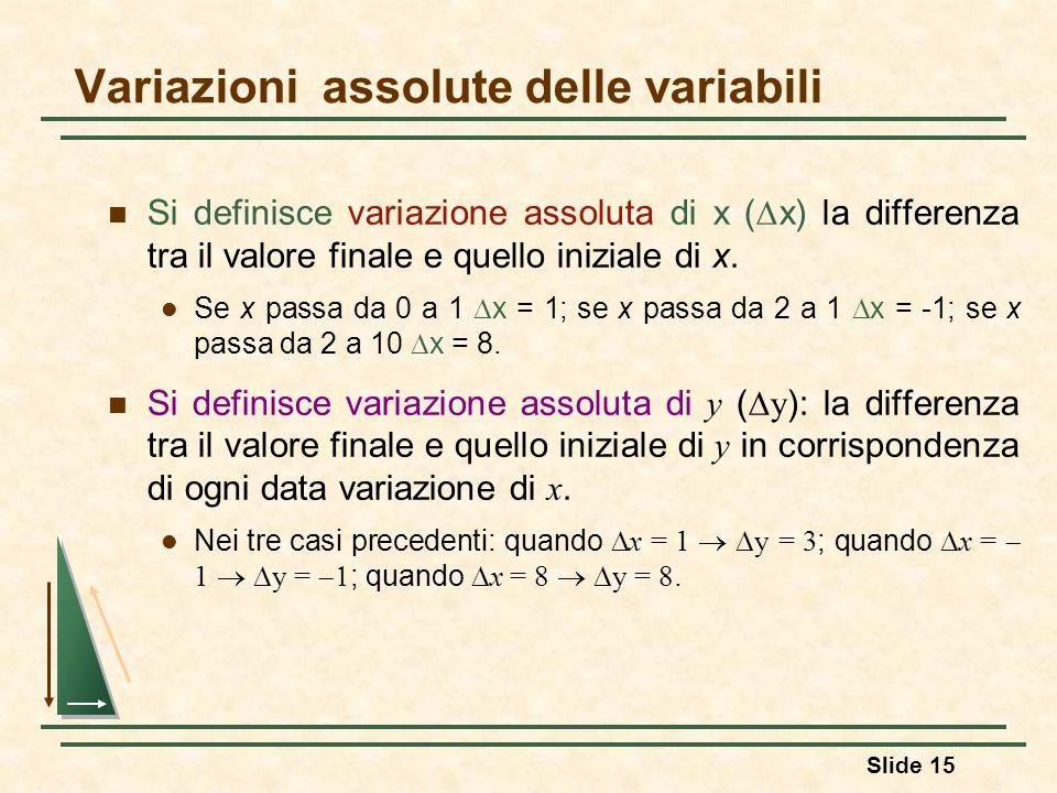Variazioni assolute delle variabili