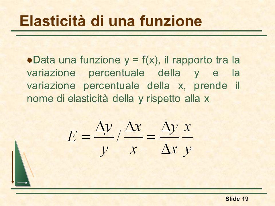 Elasticità di una funzione