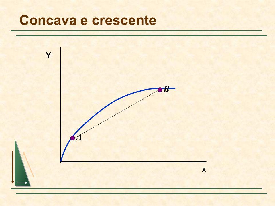 Concava e crescente Y B A X