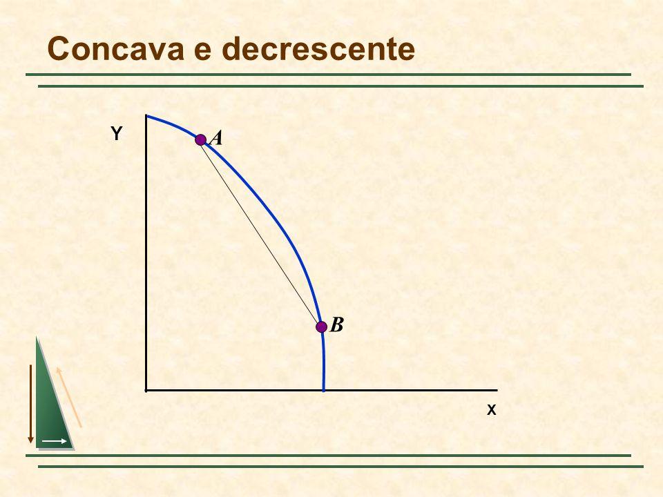 Concava e decrescente Y A B X