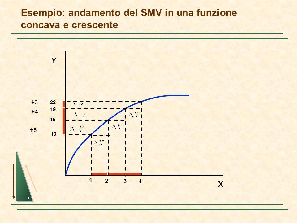 Esempio: andamento del SMV in una funzione concava e crescente