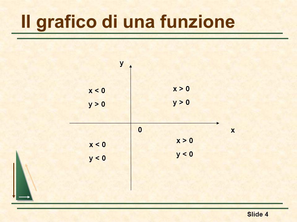 Il grafico di una funzione