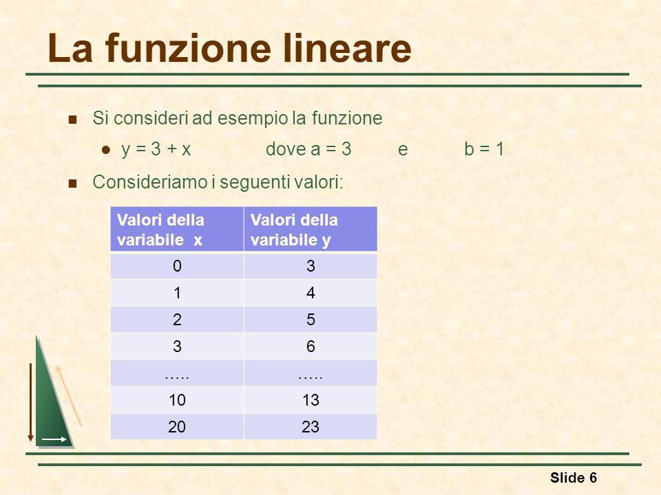 La funzione lineare Si consideri ad esempio la funzione