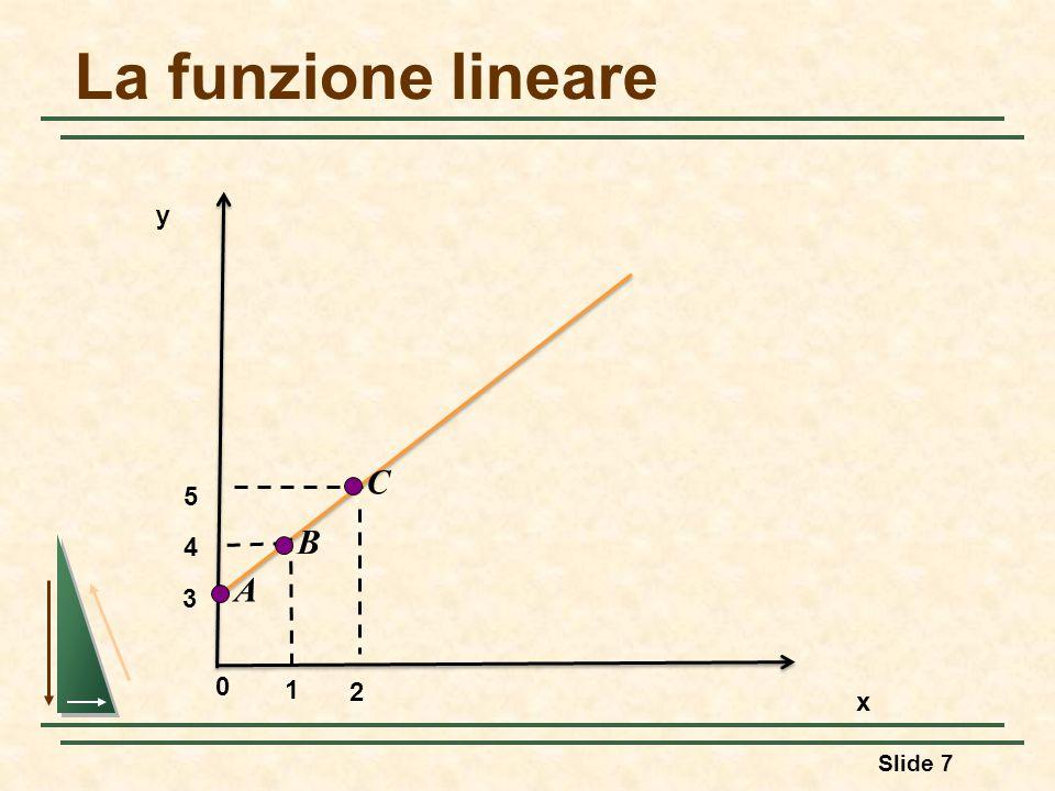 La funzione lineare y C 5 B 4 A 3 1 2 x