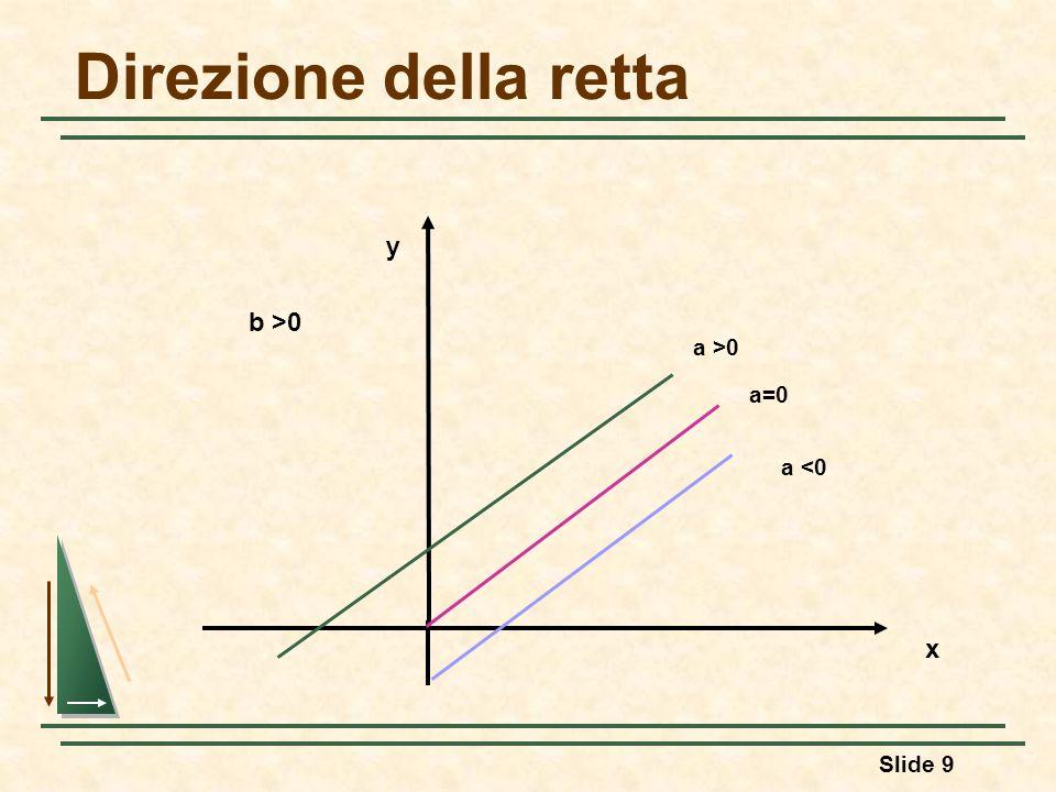 Direzione della retta y b >0 a >0 a=0 a <0 x 36