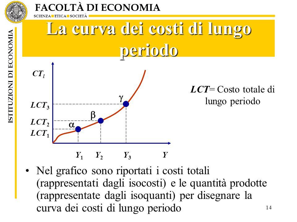La curva dei costi di lungo periodo