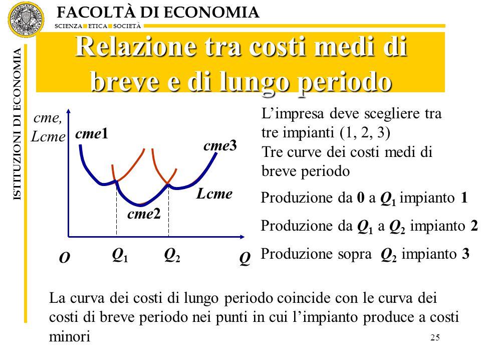 Relazione tra costi medi di breve e di lungo periodo