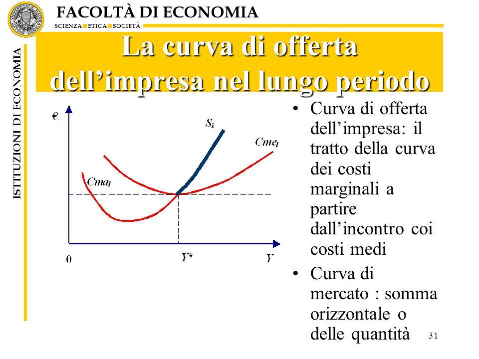 La curva di offerta dell'impresa nel lungo periodo