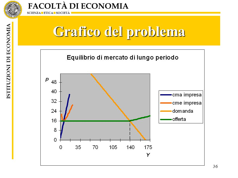 Grafico del problema