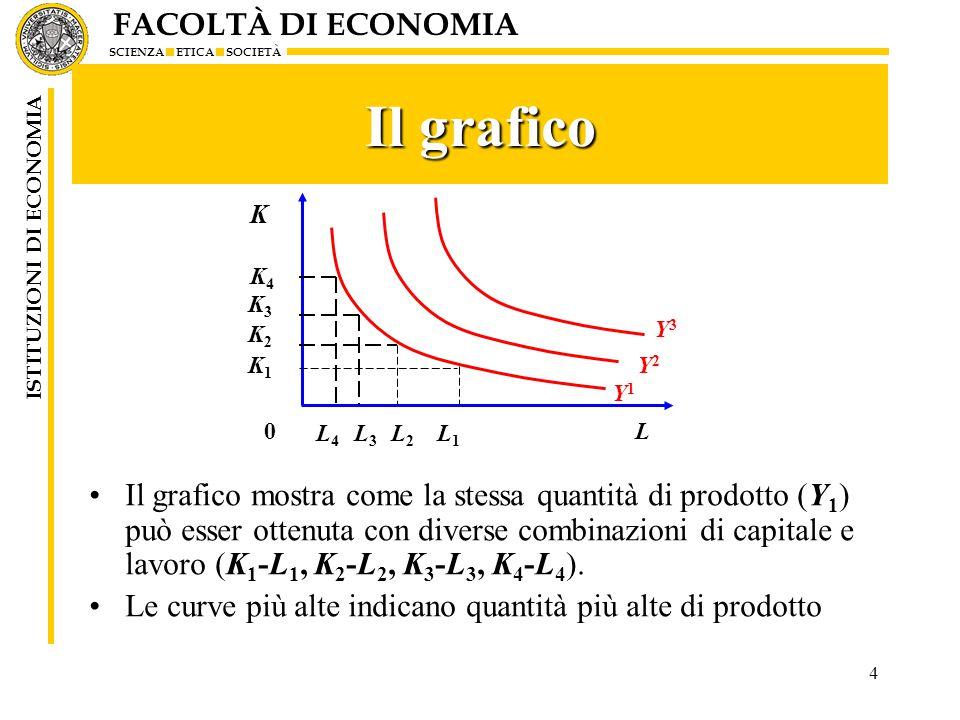 Il grafico L. K. Y2. Y1. Y3. L4. L3. L2. L1. K1. K2. K3. K4.