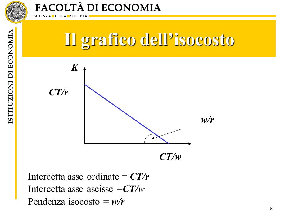 Il grafico dell'isocosto