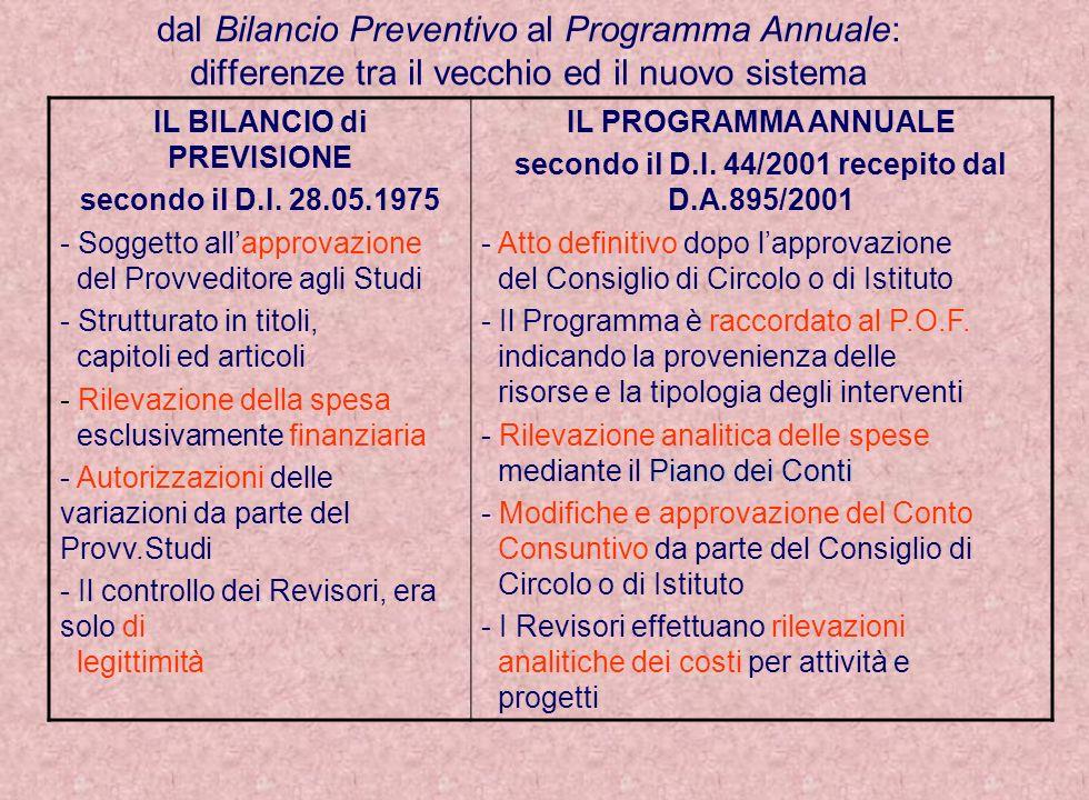 dal Bilancio Preventivo al Programma Annuale: differenze tra il vecchio ed il nuovo sistema