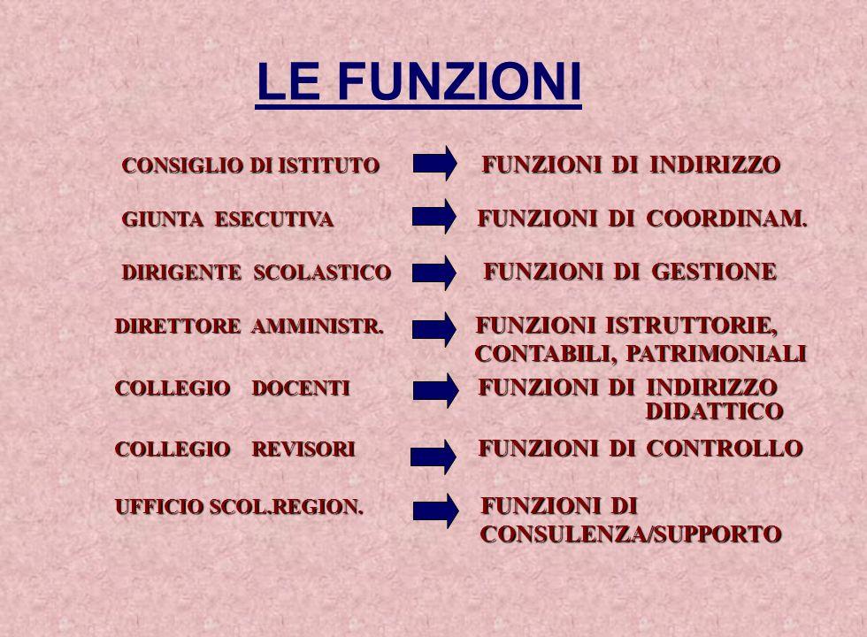 LE FUNZIONI CONTABILI, PATRIMONIALI DIDATTICO CONSULENZA/SUPPORTO